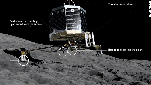 Networkingsat Philae Comet 0